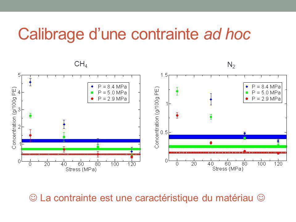 CH 4 N2N2 La contrainte est une caractéristique du matériau