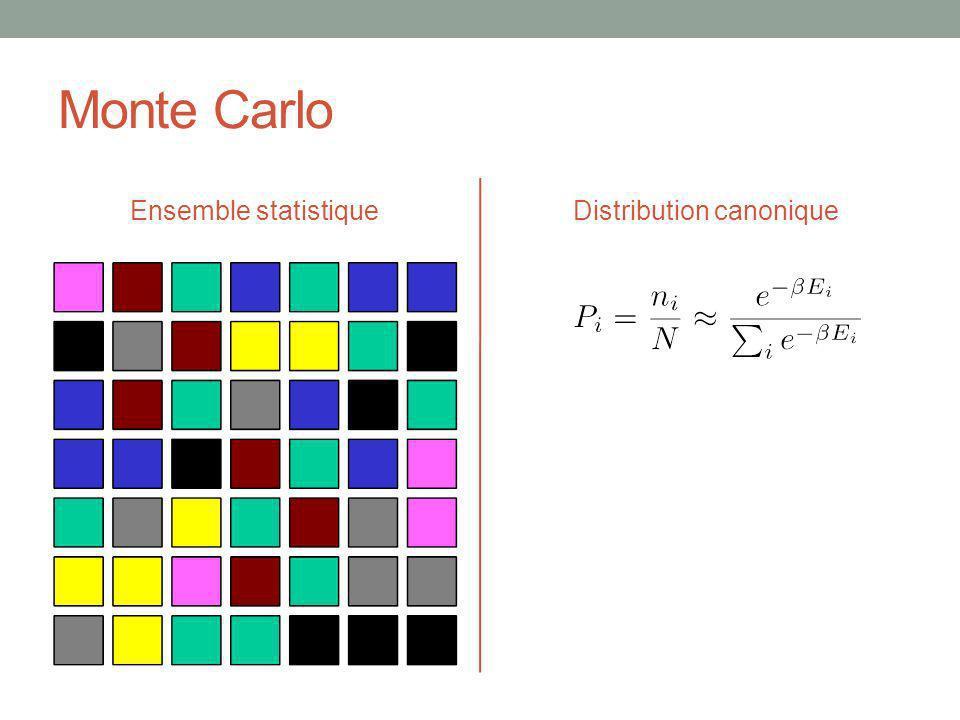 Monte Carlo Ensemble statistiqueDistribution canonique