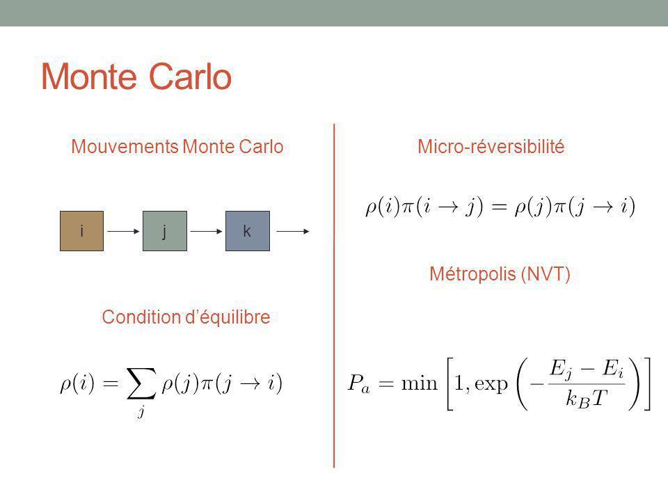 Monte Carlo Mouvements Monte CarloMicro-réversibilité ijk Condition déquilibre Métropolis (NVT)