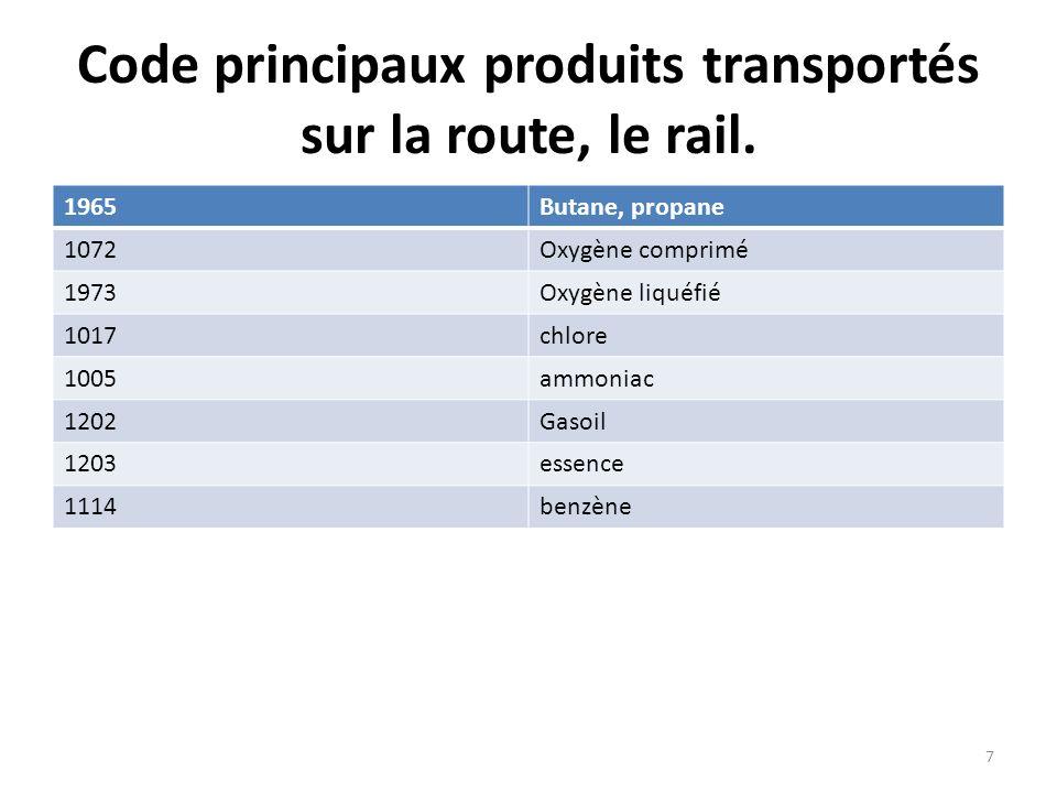 Code principaux produits transportés sur la route, le rail. 1965Butane, propane 1072Oxygène comprimé 1973Oxygène liquéfié 1017chlore 1005ammoniac 1202