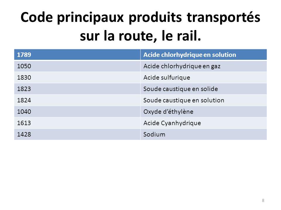Code principaux produits transportés sur la route, le rail. 1789Acide chlorhydrique en solution 1050Acide chlorhydrique en gaz 1830Acide sulfurique 18