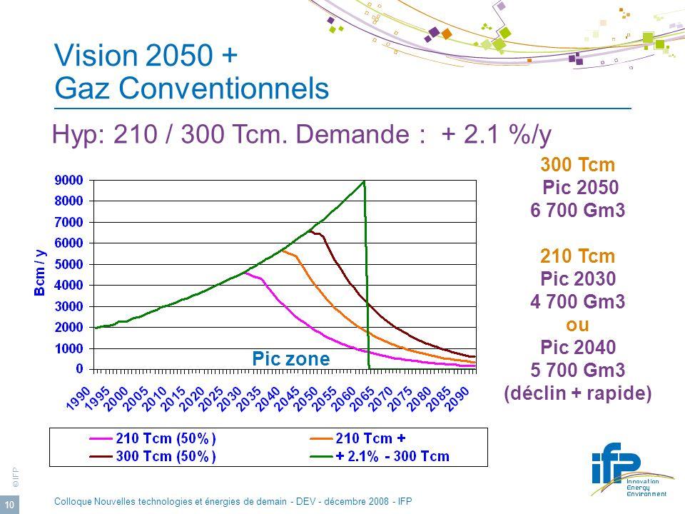 © IFP Colloque Nouvelles technologies et énergies de demain - DEV - décembre 2008 - IFP 10 Vision 2050 + Gaz Conventionnels Hyp: 210 / 300 Tcm.