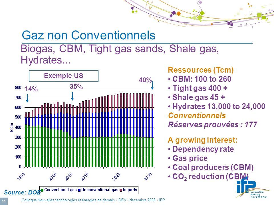 © IFP Colloque Nouvelles technologies et énergies de demain - DEV - décembre 2008 - IFP 11 Gaz non Conventionnels Exemple US 14% 35% 40% Biogas, CBM, Tight gas sands, Shale gas, Hydrates...