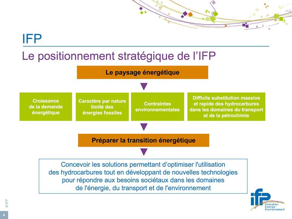 © IFP Colloque Nouvelles technologies et énergies de demain - DEV - décembre 2008 - IFP 18