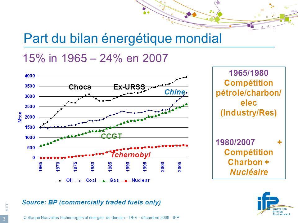 © IFP Colloque Nouvelles technologies et énergies de demain - DEV - décembre 2008 - IFP 3 Part du bilan énergétique mondial 15% in 1965 – 24% en 2007 Source: BP (commercially traded fuels only) 1965/1980 Compétition pétrole/charbon/ elec (Industry/Res) 1980/2007 + Compétition Charbon + Nucléaire Chocs CCGT Tchernobyl Chine Ex-URSS