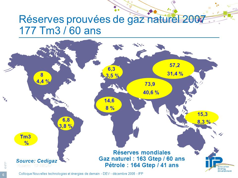 © IFP Colloque Nouvelles technologies et énergies de demain - DEV - décembre 2008 - IFP 6 Réserves prouvées de gaz naturel 2007 177 Tm3 / 60 ans Source: Cedigaz 57,2 31,4 % 73,9 40,6 % 8 4,4 % 6,3 3,5 % 14,6 8 % 6,8 3,8 % 15,3 8,3 % Réserves mondiales Gaz naturel : 163 Gtep / 60 ans Pétrole : 164 Gtep / 41 ans Tm3 %