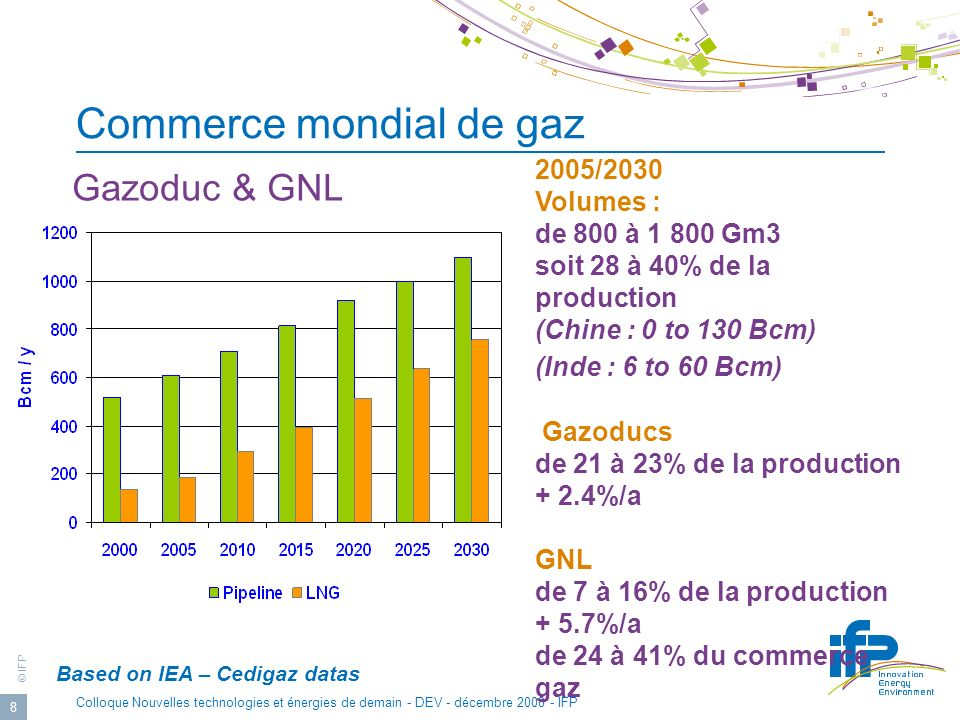 © IFP Colloque Nouvelles technologies et énergies de demain - DEV - décembre 2008 - IFP 8 Commerce mondial de gaz Based on IEA – Cedigaz datas Gazoduc & GNL 2005/2030 Volumes : de 800 à 1 800 Gm3 soit 28 à 40% de la production (Chine : 0 to 130 Bcm) (Inde : 6 to 60 Bcm) Gazoducs de 21 à 23% de la production + 2.4%/a GNL de 7 à 16% de la production + 5.7%/a de 24 à 41% du commerce gaz
