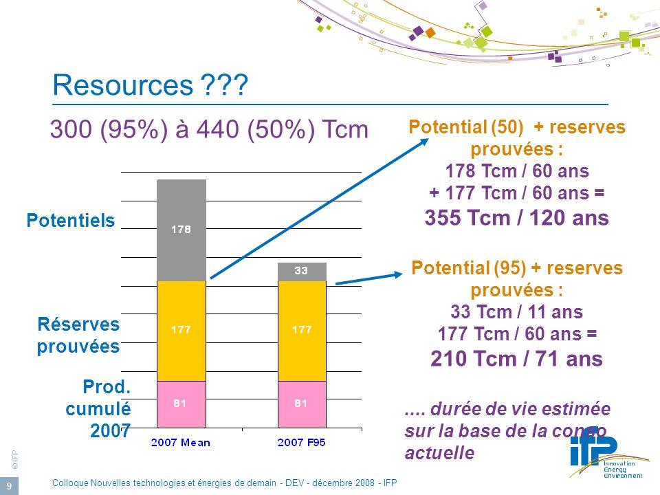 © IFP Colloque Nouvelles technologies et énergies de demain - DEV - décembre 2008 - IFP 9 Potential (50) + reserves prouvées : 178 Tcm / 60 ans + 177 Tcm / 60 ans = 355 Tcm / 120 ans Potential (95) + reserves prouvées : 33 Tcm / 11 ans 177 Tcm / 60 ans = 210 Tcm / 71 ans....