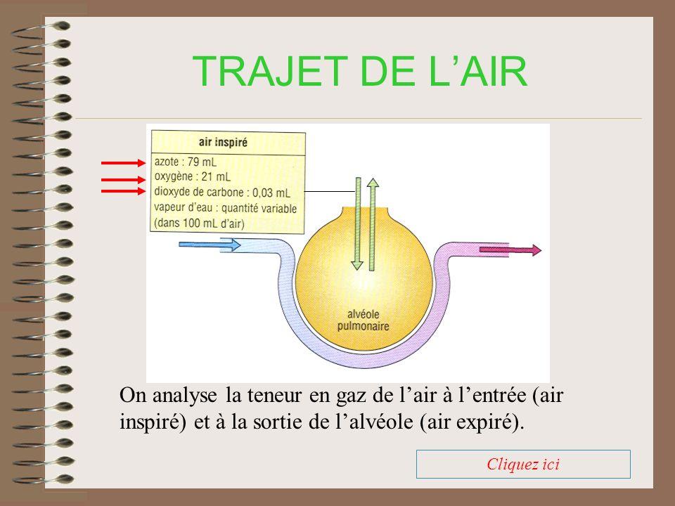 TRAJET DE LAIR La teneur en dioxyde de carbone augmente.