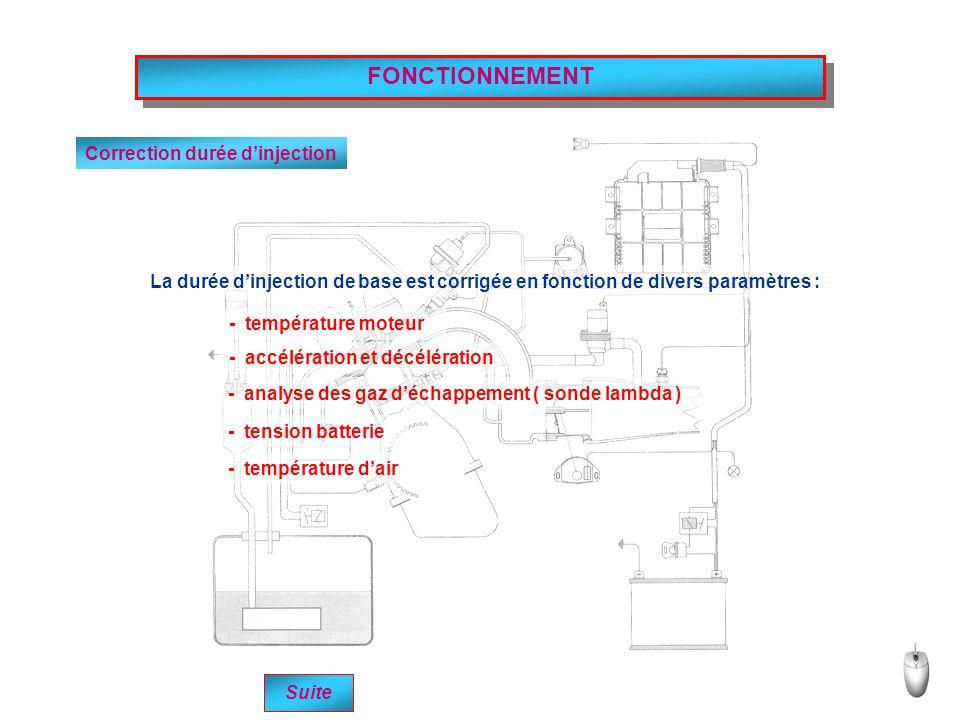 FONCTIONNEMENT Correction durée dinjection La durée dinjection de base est corrigée en fonction de divers paramètres : - température moteur - accélération et décélération - analyse des gaz déchappement ( sonde lambda ) - tension batterie - température dair Suite