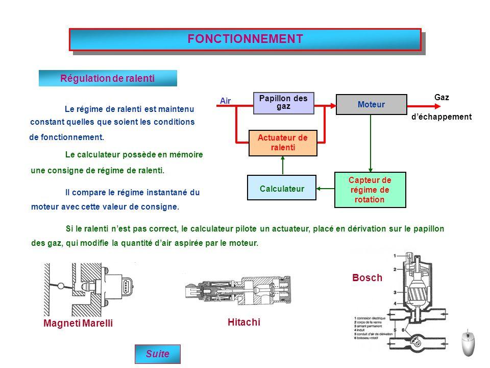 Moteur Air Gaz déchappement Capteur de régime de rotation Calculateur Magneti Marelli Hitachi Bosch FONCTIONNEMENT Régulation de ralenti Suite Le régime de ralenti est maintenu constant quelles que soient les conditions de fonctionnement.