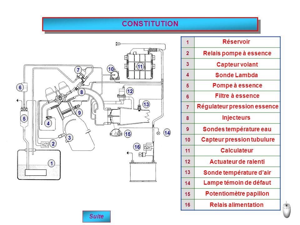 CONSTITUTION 1 2 3 4 5 6 7 8 9 10 11 12 13 14 15 16 Suite 1 2 3 4 5 6 7 8 9 10 11 12 13 14 15 16 Réservoir Relais pompe à essence Capteur volant Sonde Lambda Pompe à essence Filtre à essence Régulateur pression essence Injecteurs Sondes température eau Capteur pression tubulure Calculateur Actuateur de ralenti Sonde température dair Lampe témoin de défaut Potentiomètre papillon Relais alimentation