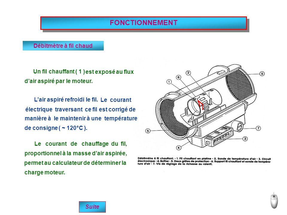 FONCTIONNEMENT Débitmètre à fil chaud Un fil chauffant ( 1 ) est exposé au flux dair aspiré par le moteur. Lair aspiré refroidi le fil. Le courant éle