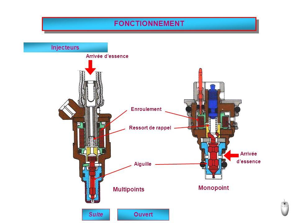 FONCTIONNEMENT Suite Injecteurs Multipoints Monopoint Arrivée dessence Enroulement Ressort de rappel Aiguille Ouvert