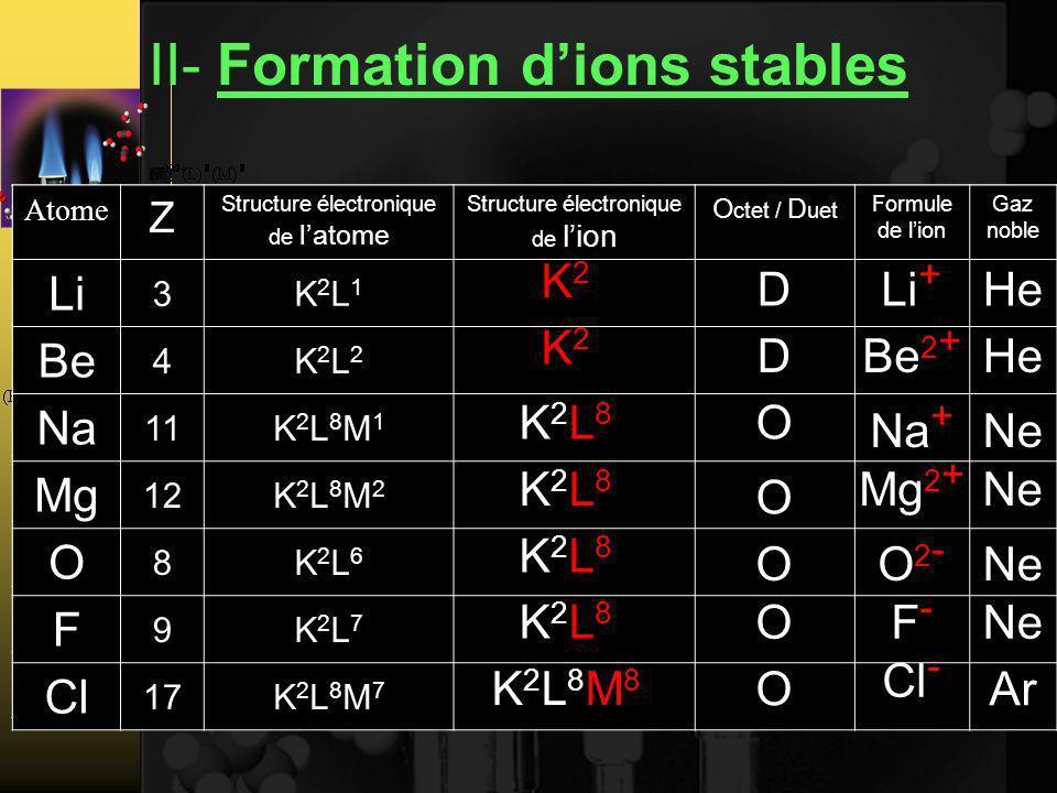 II- Formation dions stables Atome Z Structure électronique de latome Structure électronique de lion Octet / DuetFormule de lion Gaz noble Li 3K2L1K2L1 Be 4K2L2K2L2 Na 11K2L8M1K2L8M1 Mg 12K2L8M2K2L8M2 O 8K2L6K2L6 F 9K2L7K2L7 Cl 17K2L8M7K2L8M7 K2L2K2L2 OLi - He Atome Z Structure électronique de latome Structure électronique de lion O ctet / D uet Formule de lion Gaz noble Li 3K2L1K2L1 Be 4K2L2K2L2 Na 11K2L8M1K2L8M1 Mg 12K2L8M2K2L8M2 O 8K2L6K2L6 F 9K2L7K2L7 Cl 17K2L8M7K2L8M7 K2K2 DLi + He K2K2 DBe 2 + He K2L8K2L8 O Na + Ne K2L8K2L8 O Mg 2 + Ne K2L8K2L8 OO2-O2- K2L8K2L8 OF-F- K2L8M8K2L8M8 O Cl - Ar
