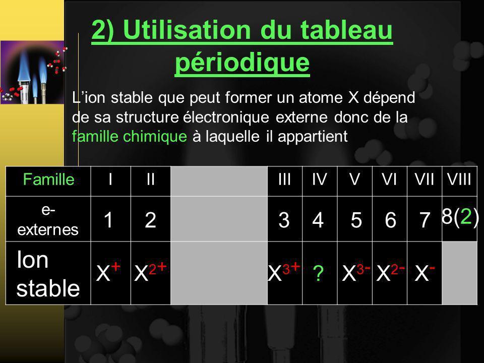 2) Utilisation du tableau périodique Lion stable que peut former un atome X dépend de sa structure électronique externe donc de la famille chimique à laquelle il appartient FamilleIIIIIIIVVVIVIIVIII e- externes Ion stable X+X+ X2+X2+ X3+X3+ ?X3-X3- X2-X2- X-X- 1234567 8(2)