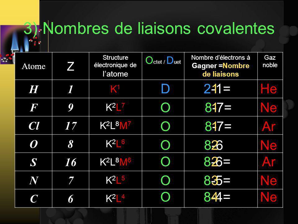 3) Nombres de liaisons covalentes Atome Z Structure électronique de latome O ctet / D uet Nombre délectrons à Gagner =Nombre de liaisons Gaz noble H1 K1K1 F9 K2L7K2L7 Cl17 K2L8M7K2L8M7 O8 K2L6K2L6 S16 K2L8M6K2L8M6 N7 K2L5K2L5 C6 K2L4K2L4 2-1=1HeD 8-7=1NeO 8-7=1ArO 8-62NeO 8-6=2ArO 8-5=3NeO 8-4=4NeO
