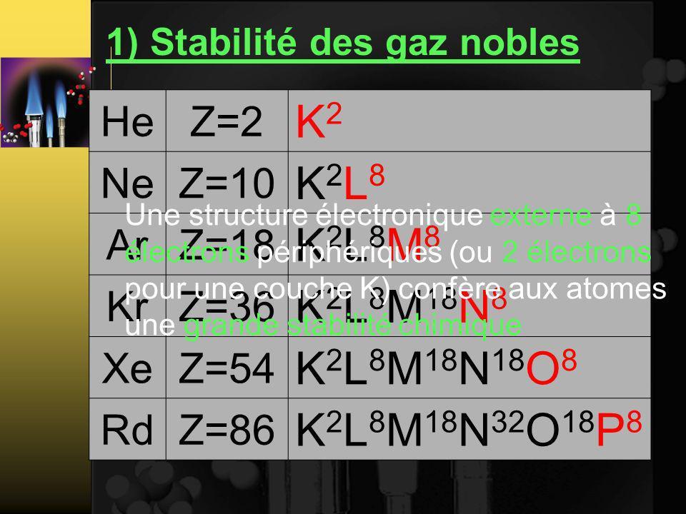 1) Stabilité des gaz nobles HeZ=2 K2K2 NeZ=10 K2L8K2L8 ArZ=18 K2L8M8K2L8M8 KrZ=36 K 2 L 8 M 18 N 8 XeZ=54 K 2 L 8 M 18 N 18 O 8 RdZ=86 K 2 L 8 M 18 N 32 O 18 P 8 Une structure électronique externe à 8 électrons périphériques (ou 2 électrons pour une couche K) confère aux atomes une grande stabilité chimique