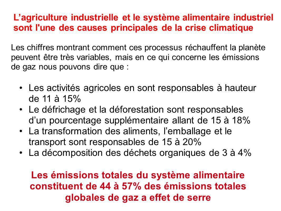 Les chiffres montrant comment ces processus réchauffent la planète peuvent être très variables, mais en ce qui concerne les émissions de gaz nous pouvons dire que : Lagriculture industrielle et le système alimentaire industriel sont l une des causes principales de la crise climatique Les activités agricoles en sont responsables à hauteur de 11 à 15% Le défrichage et la déforestation sont responsables dun pourcentage supplémentaire allant de 15 à 18% La transformation des aliments, lemballage et le transport sont responsables de 15 à 20% La décomposition des déchets organiques de 3 à 4% Les émissions totales du système alimentaire constituent de 44 à 57% des émissions totales globales de gaz a effet de serre