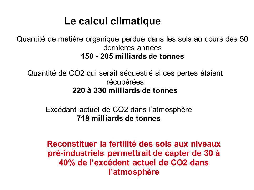 Le calcul climatique Quantité de CO2 qui serait séquestré si ces pertes étaient récupérées 220 à 330 milliards de tonnes Reconstituer la fertilité des sols aux niveaux pré-industriels permettrait de capter de 30 à 40% de lexcédent actuel de CO2 dans latmosphère Quantité de matière organique perdue dans les sols au cours des 50 dernières années 150 - 205 milliards de tonnes Excédant actuel de CO2 dans latmosphère 718 milliards de tonnes