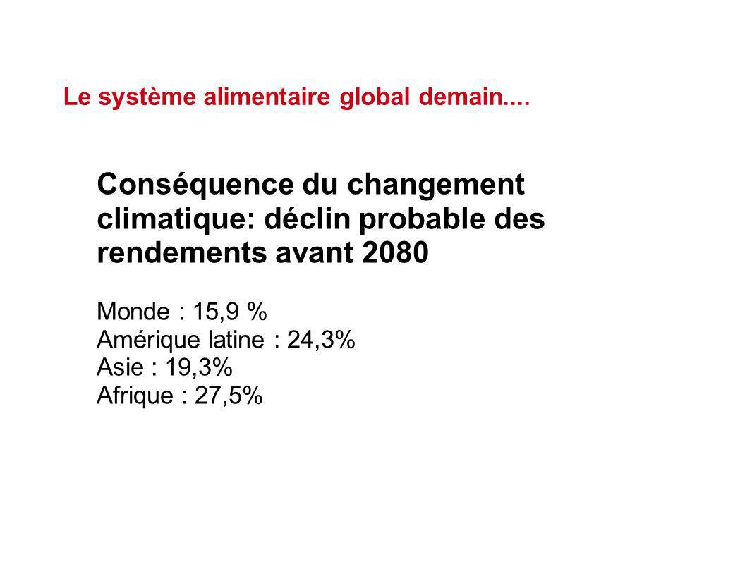 Conséquence du changement climatique: déclin probable des rendements avant 2080 Monde : 15,9 % Amérique latine : 24,3% Asie : 19,3% Afrique : 27,5% Le système alimentaire global demain....