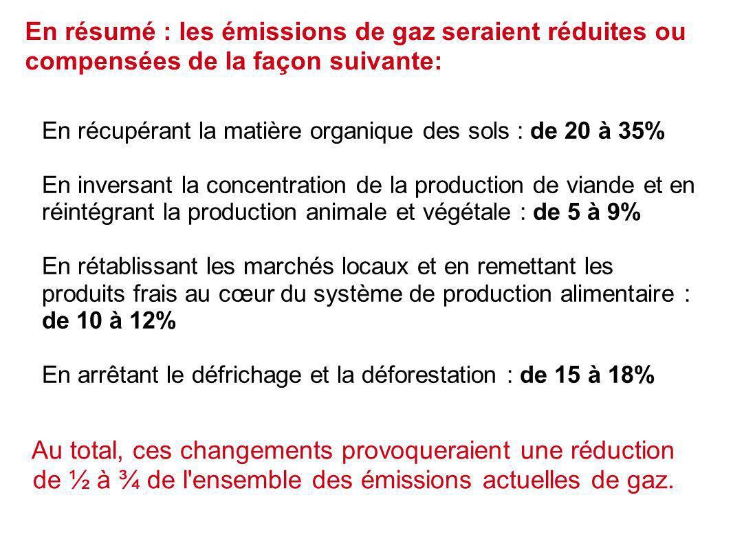 En récupérant la matière organique des sols : de 20 à 35% En inversant la concentration de la production de viande et en réintégrant la production animale et végétale : de 5 à 9% En rétablissant les marchés locaux et en remettant les produits frais au cœur du système de production alimentaire : de 10 à 12% En arrêtant le défrichage et la déforestation : de 15 à 18% En résumé : les émissions de gaz seraient réduites ou compensées de la façon suivante: Au total, ces changements provoqueraient une réduction de ½ à ¾ de l ensemble des émissions actuelles de gaz.