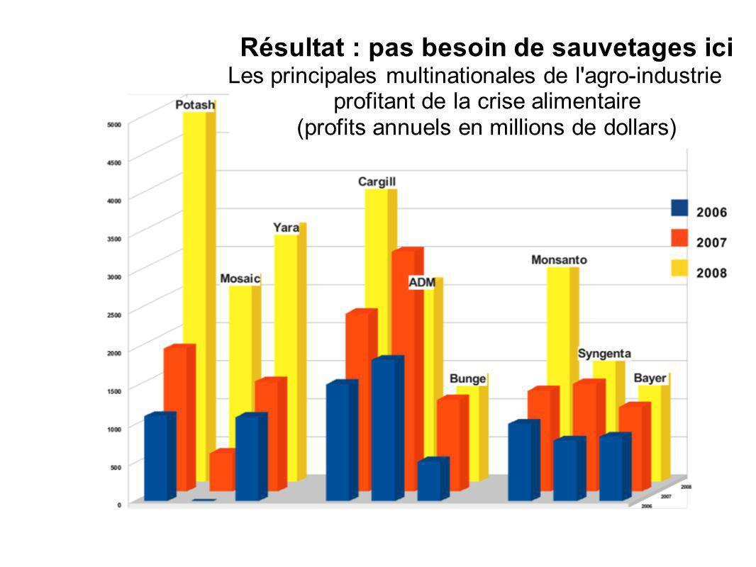 Résultat : pas besoin de sauvetages ici Les principales multinationales de l agro-industrie profitant de la crise alimentaire (profits annuels en millions de dollars)