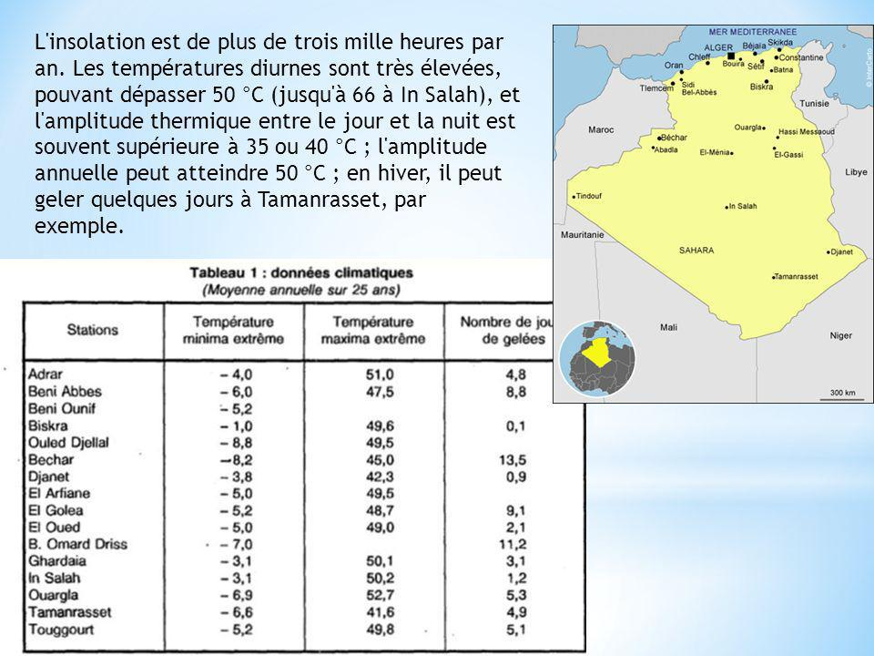 L'insolation est de plus de trois mille heures par an. Les températures diurnes sont très élevées, pouvant dépasser 50 °C (jusqu'à 66 à In Salah), et