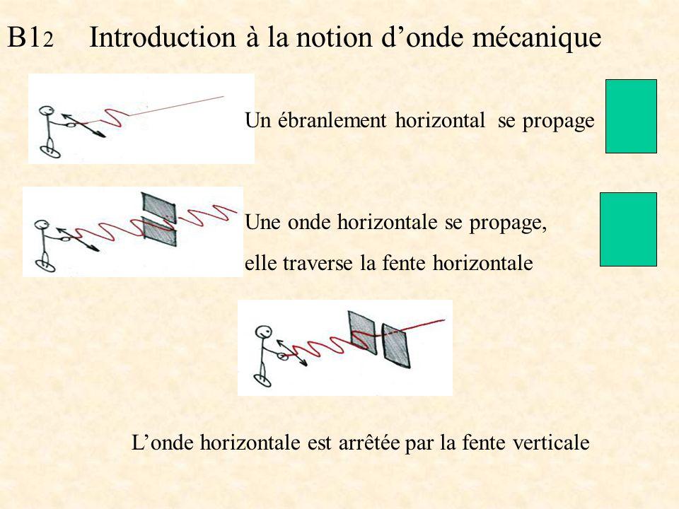 B1 2 Introduction à la notion donde mécanique Un ébranlement horizontal se propage Une onde horizontale se propage, elle traverse la fente horizontale