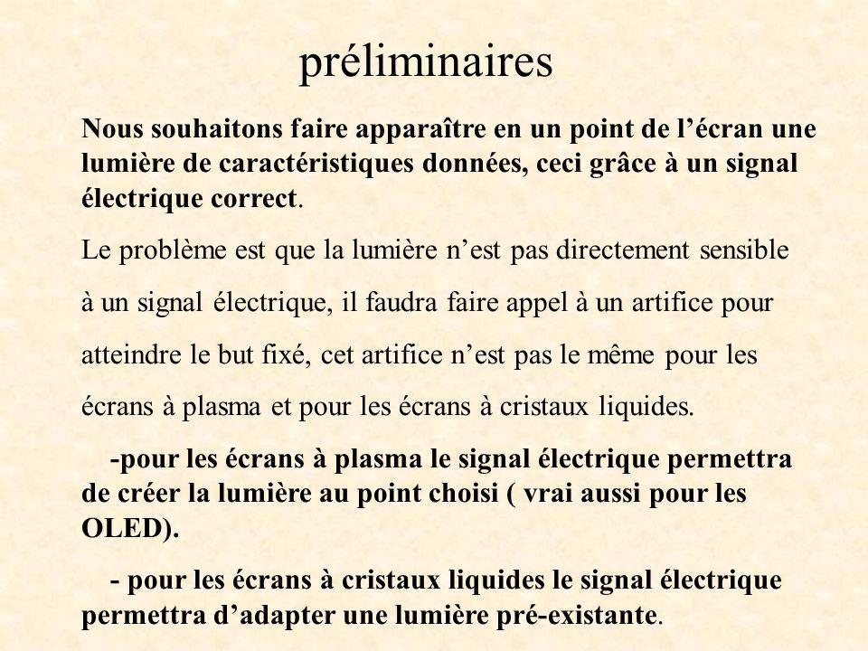 Nous souhaitons faire apparaître en un point de lécran une lumière de caractéristiques données, ceci grâce à un signal électrique correct. Le problème