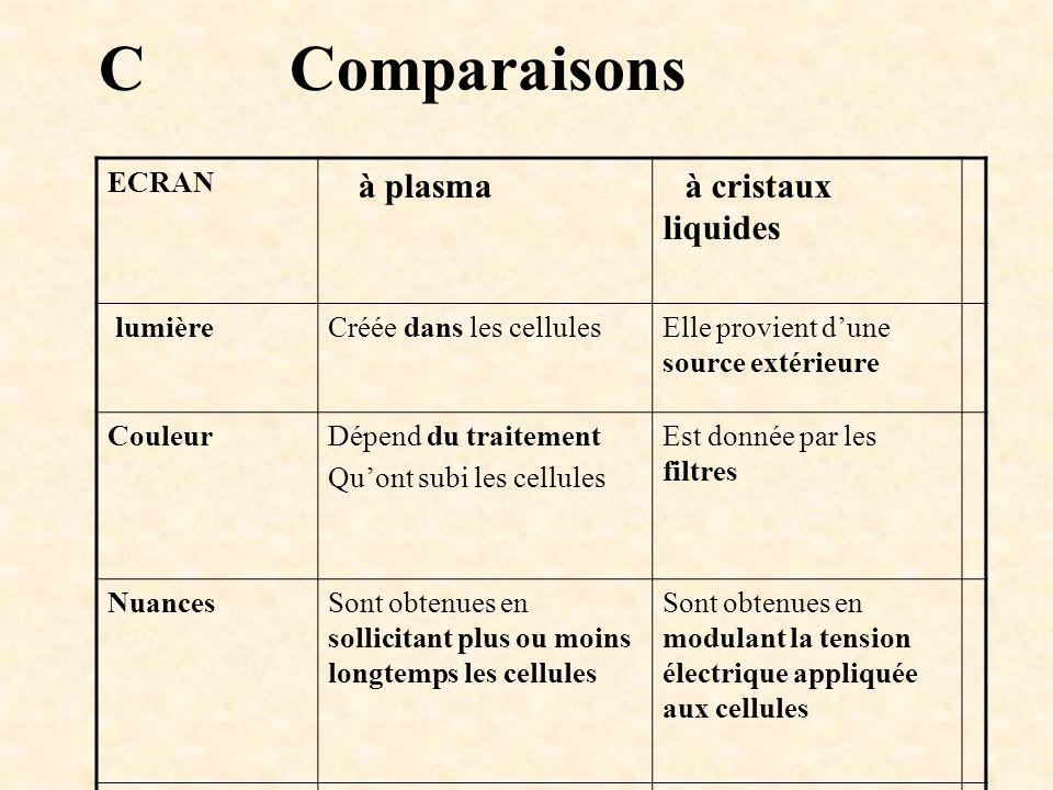 ECRAN à plasma à cristaux liquides lumièreCréée dans les cellulesElle provient dune source extérieure CouleurDépend du traitement Quont subi les cellu