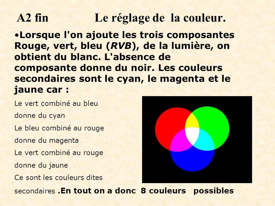 A2 fin Le réglage de la couleur. Lorsque l'on ajoute les trois composantes Rouge, vert, bleu (RVB), de la lumière, on obtient du blanc. L'absence de c
