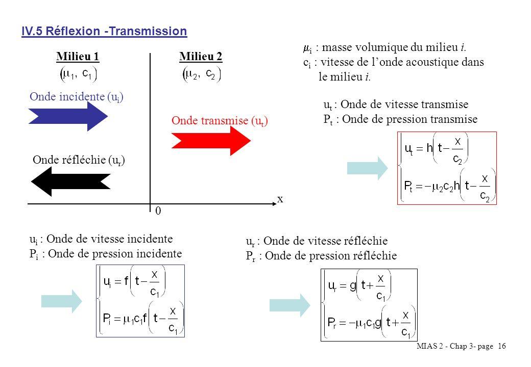 MIAS 2 - Chap 3- page 16 IV.5 Réflexion -Transmission Milieu 1Milieu 2 0 x i : masse volumique du milieu i. c i : vitesse de londe acoustique dans le