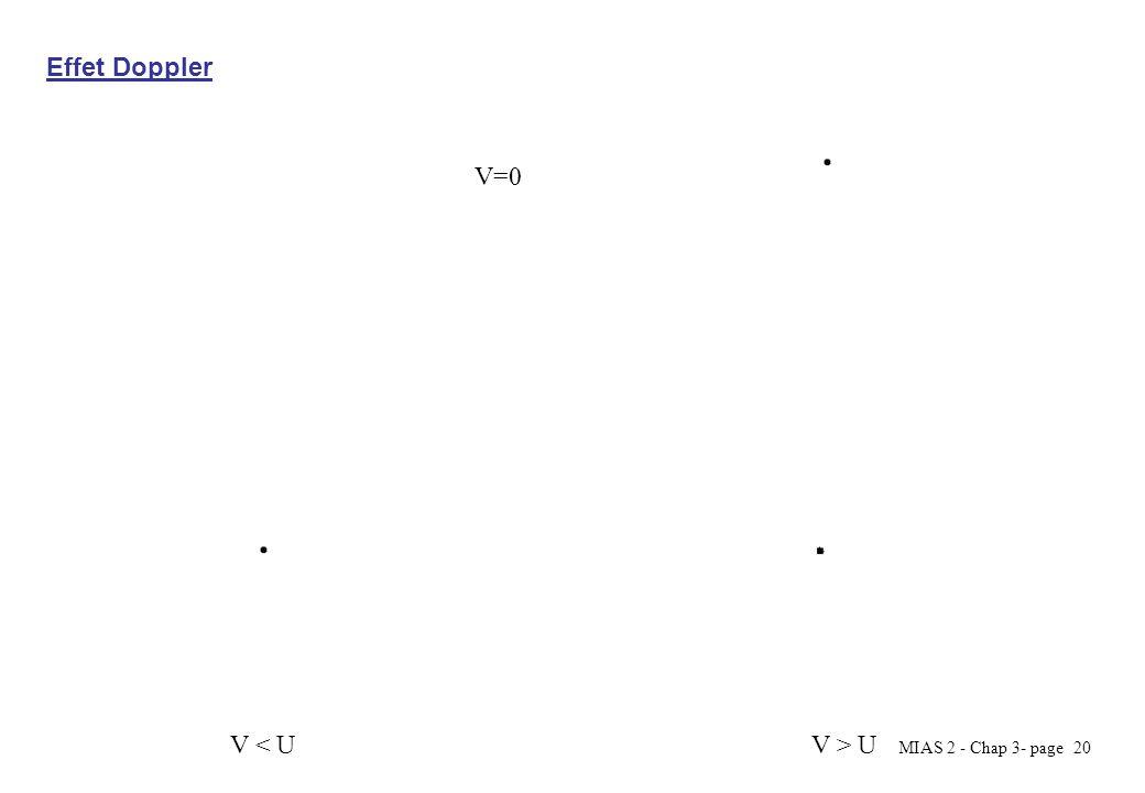 MIAS 2 - Chap 3- page 20 V=0 V < UV > U Effet Doppler