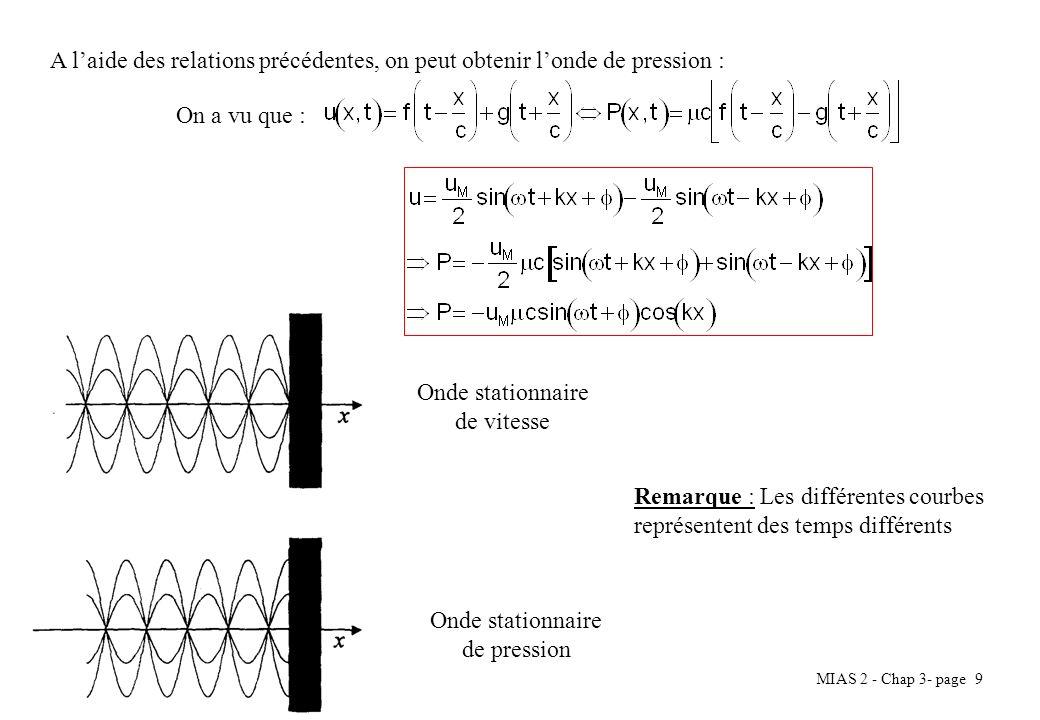 MIAS 2 - Chap 3- page 9 A laide des relations précédentes, on peut obtenir londe de pression : On a vu que : Onde stationnaire de vitesse Onde station