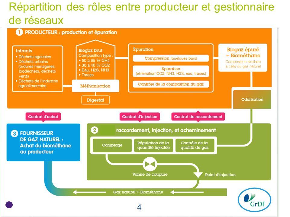 4 4 Conseil d'administration du 7 février 2012 4 5 mai 2014 Répartition des rôles entre producteur et gestionnaire de réseaux 4 4