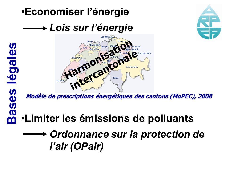 Economiser lénergie Lois sur lénergie Limiter les émissions de polluants Ordonnance sur la protection de lair (OPair) Bases légales Harmonisation inte