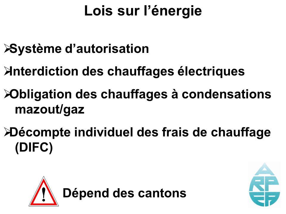 Lois sur lénergie Système dautorisation Interdiction des chauffages électriques Obligation des chauffages à condensations mazout/gaz Décompte individu