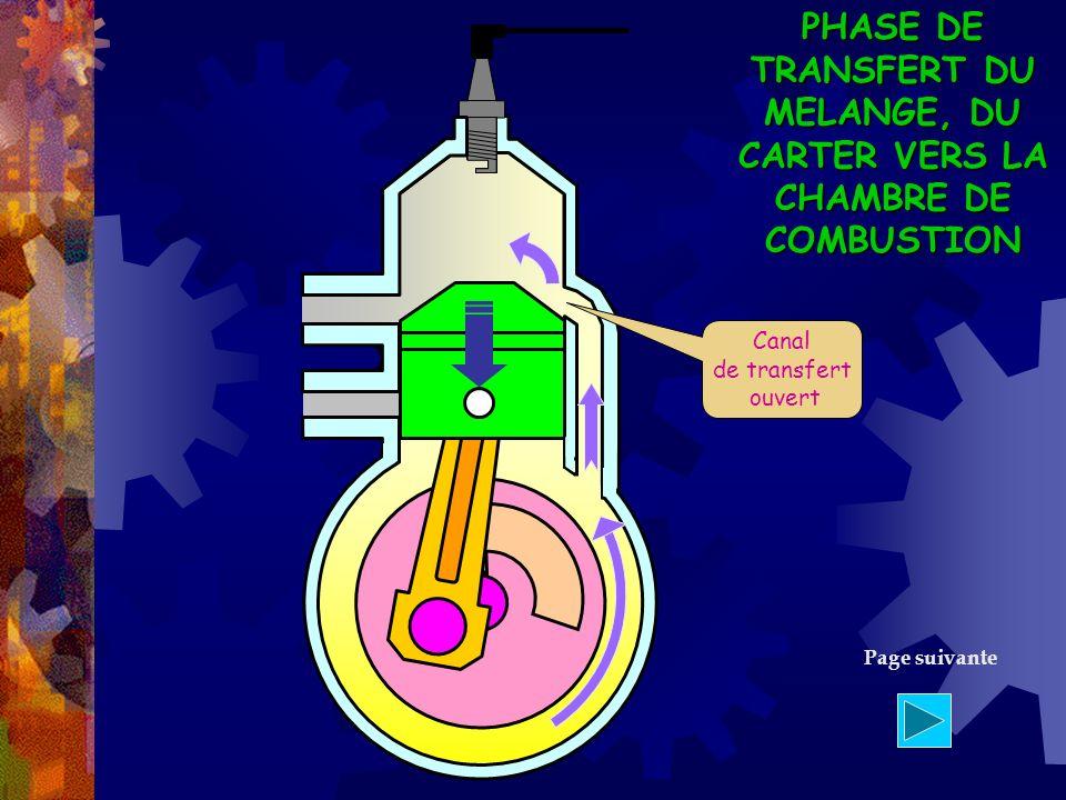 Canal de transfert ouvert PHASE DE TRANSFERT DU MELANGE, DU CARTER VERS LA CHAMBRE DE COMBUSTION Page suivante