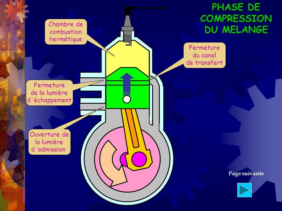 PHASE DE COMPRESSION DU MELANGE Fermeture du canal de transfert Chambre de combustion hermétique Ouverture de la lumière d admission Fermeture de la l