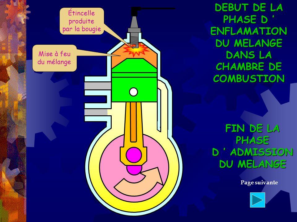 DEBUT DE LA PHASE D ENFLAMATION DU MELANGE DANS LA CHAMBRE DE COMBUSTION Étincelle produite par la bougie Mise à feu du mélange Page suivante FIN DE L