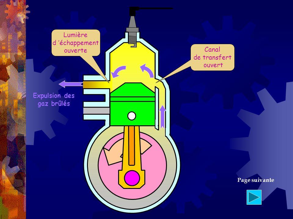 Canal de transfert ouvert Lumière d échappement ouverte Expulsion des gaz brûlés Page suivante