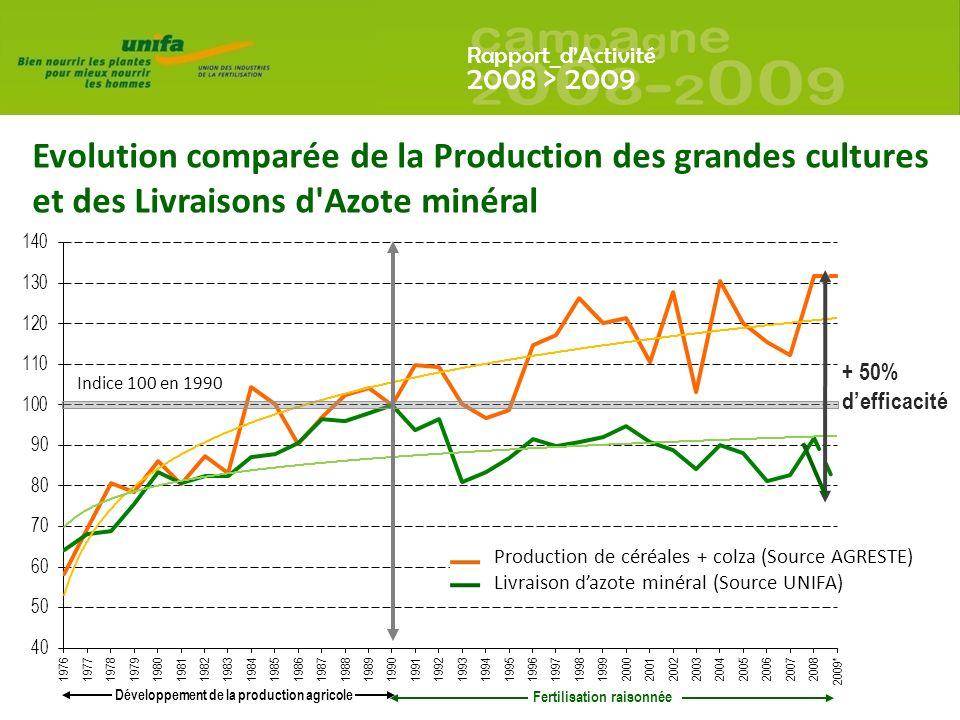 Rapport_dActivité 2008 > 2009 Evolution comparée de la Production des grandes cultures et des Livraisons d Azote minéral + 50% defficacité Production de céréales + colza (Source AGRESTE) Livraison dazote minéral (Source UNIFA) Indice 100 en 1990