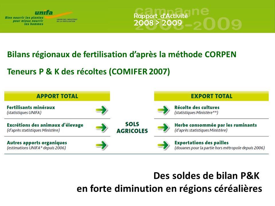 Rapport_dActivité 2008 > 2009 Bilans régionaux de fertilisation daprès la méthode CORPEN Teneurs P & K des récoltes (COMIFER 2007) Des soldes de bilan P&K en forte diminution en régions céréalières