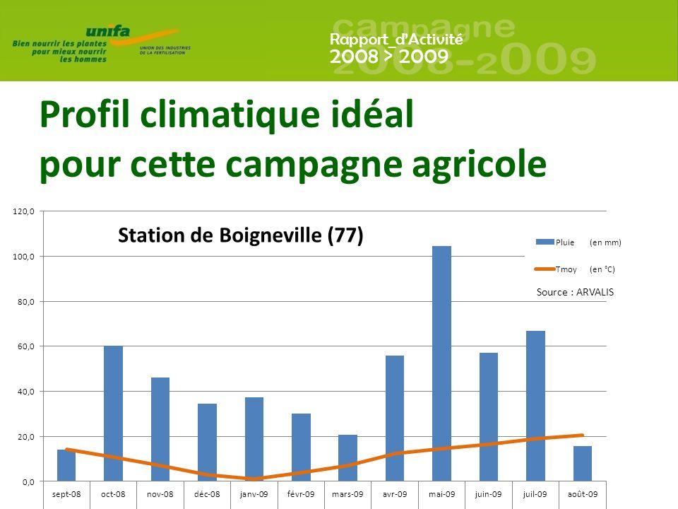 Rapport_dActivité 2008 > 2009 Profil climatique idéal pour cette campagne agricole Source : ARVALIS Station de Boigneville (77)
