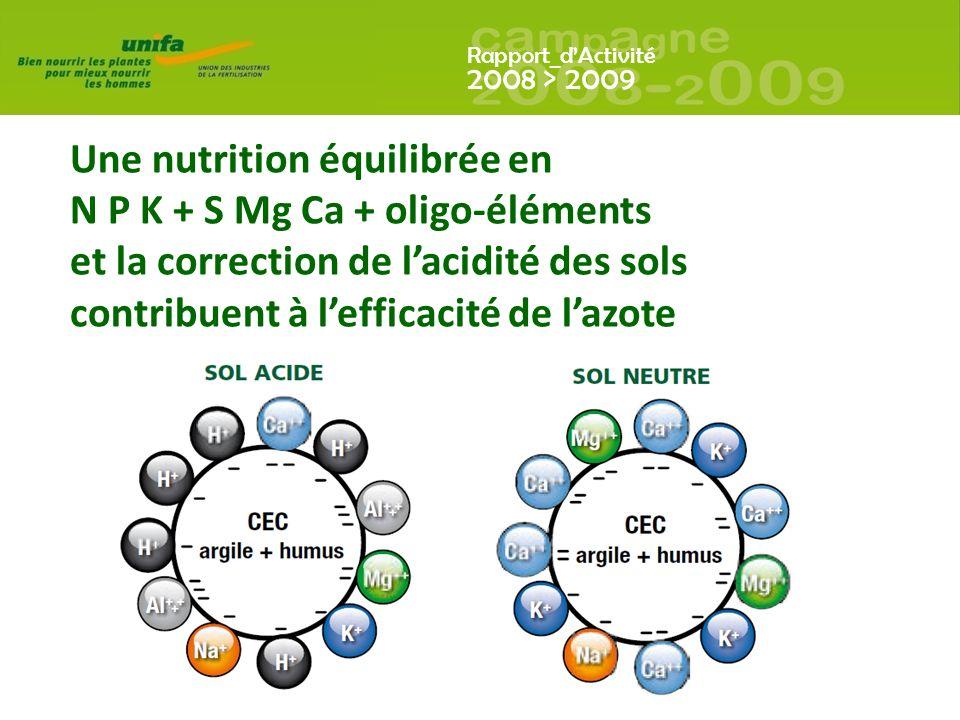Rapport_dActivité 2008 > 2009 Une nutrition équilibrée en N P K + S Mg Ca + oligo-éléments et la correction de lacidité des sols contribuent à lefficacité de lazote