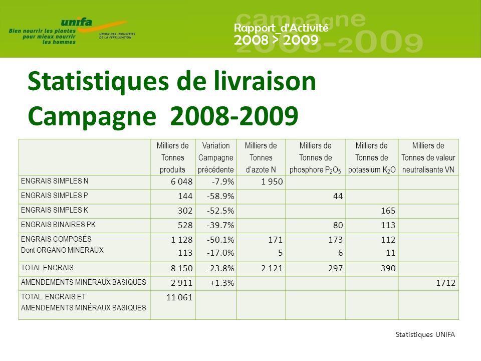 Rapport_dActivité 2008 > 2009 Statistiques de livraison Campagne 2008-2009 Statistiques UNIFA Milliers de Tonnes produits Variation Campagne précédente Milliers de Tonnes dazote N Milliers de Tonnes de phosphore P 2 O 5 Milliers de Tonnes de potassium K 2 O Milliers de Tonnes de valeur neutralisante VN ENGRAIS SIMPLES N 6 048-7.9%1 950 ENGRAIS SIMPLES P 144-58.9%44 ENGRAIS SIMPLES K 302-52.5%165 ENGRAIS BINAIRES PK 528-39.7%80113 ENGRAIS COMPOSÉS Dont ORGANO MINERAUX 1 128 113 -50.1% -17.0% 171 5 173 6 112 11 TOTAL ENGRAIS 8 150-23.8%2 121297390 AMENDEMENTS MINÉRAUX BASIQUES 2 911+1.3%1712 TOTAL ENGRAIS ET AMENDEMENTS MINÉRAUX BASIQUES 11 061