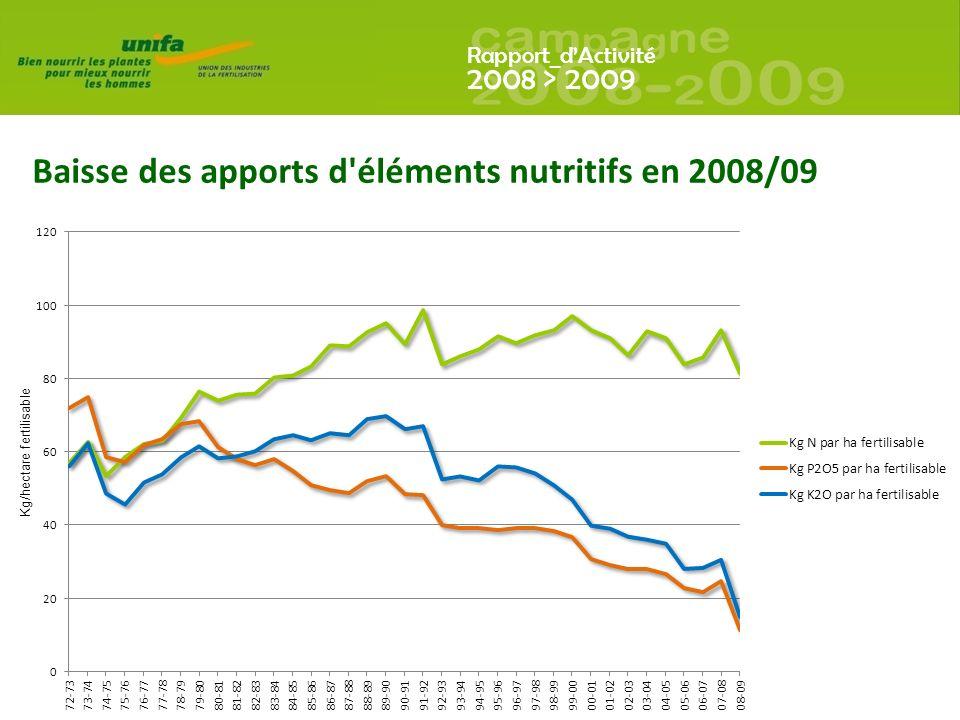 Rapport_dActivité 2008 > 2009 Baisse des apports d éléments nutritifs en 2008/09