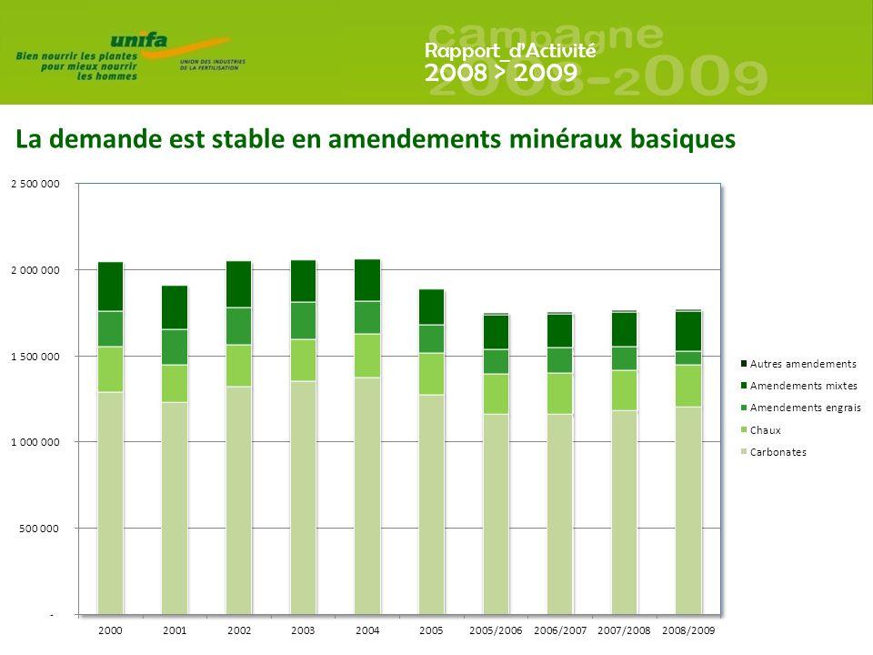 Rapport_dActivité 2008 > 2009 La demande est stable en amendements minéraux basiques
