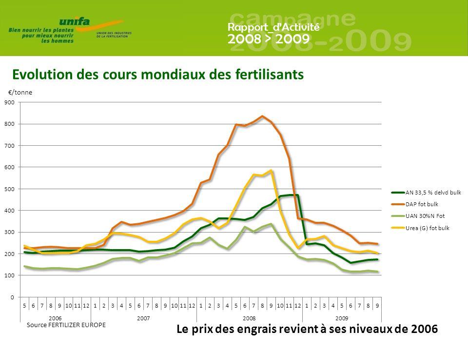 Rapport_dActivité 2008 > 2009 Le prix des engrais revient à ses niveaux de 2006 Evolution des cours mondiaux des fertilisants Source FERTILIZER EUROPE /tonne